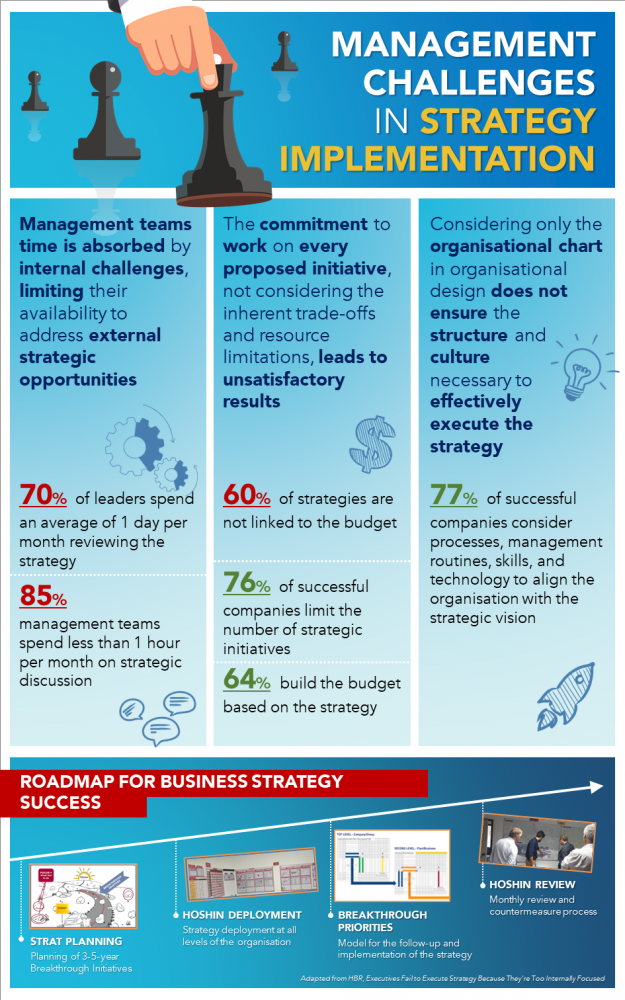Infographic Management Challenge in Strategy Implementation