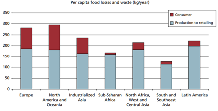 Per capital food waste (kg/year)