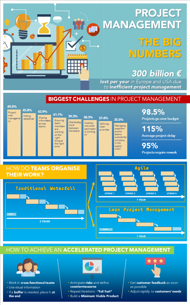 Project Management, The Big Numbers