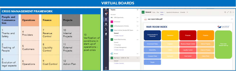 Example of Virtual Team Board