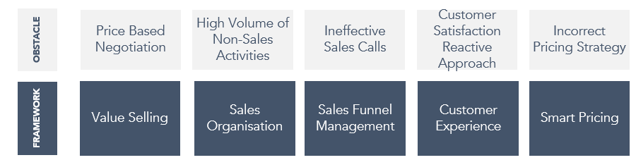 Structured Approach to Activities and Sales Teams