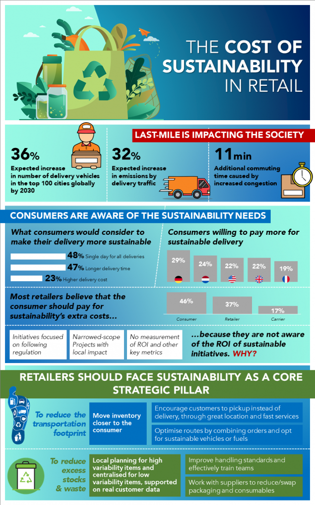 Cost of Sustainability in Retail