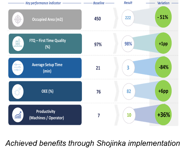 Benefits Shojinka Implementation