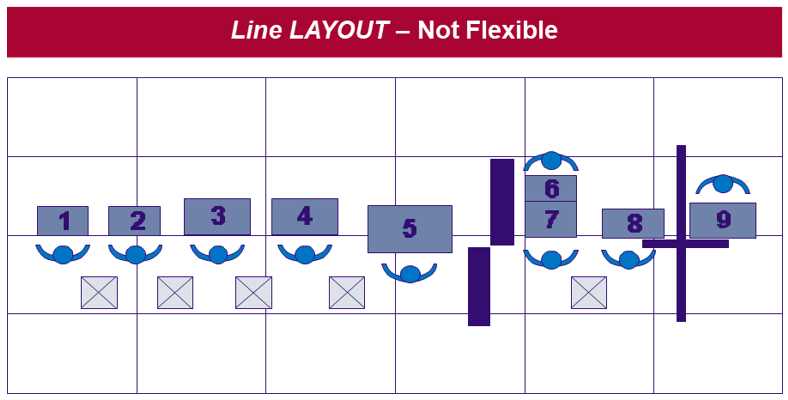 Line Layout - Not flexible