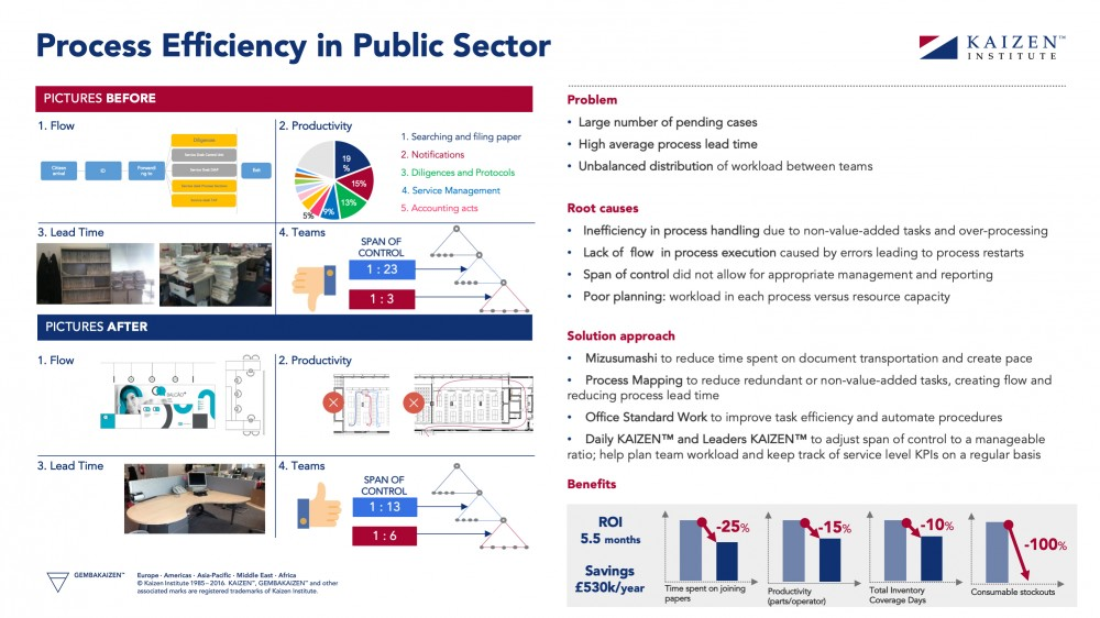 process-efficiency-public-sector-lean