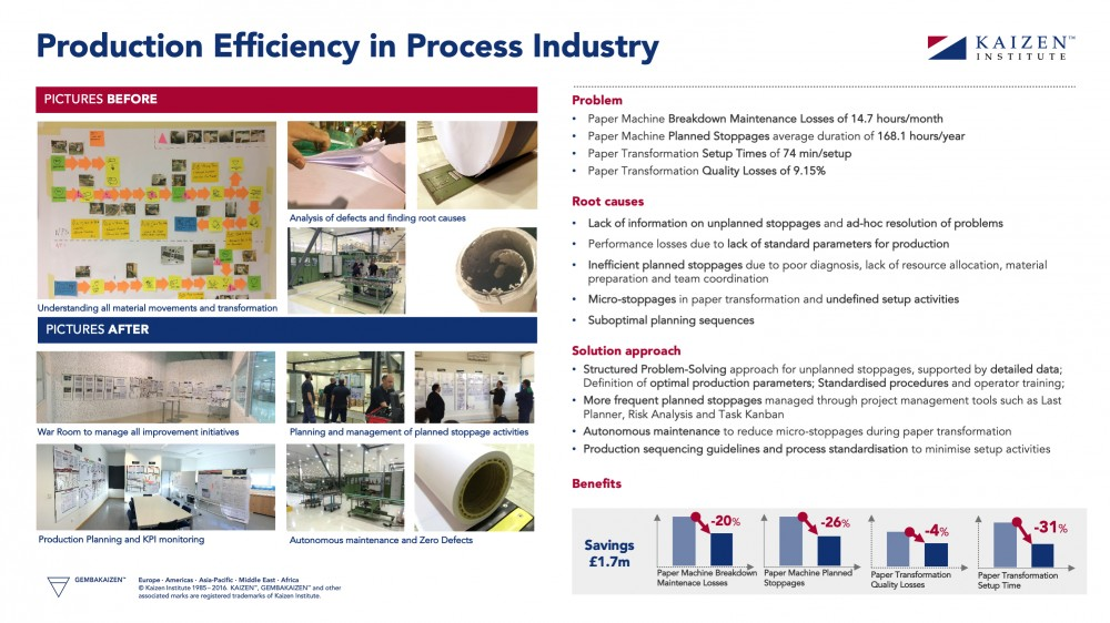 process-industry-efficiency-improvement