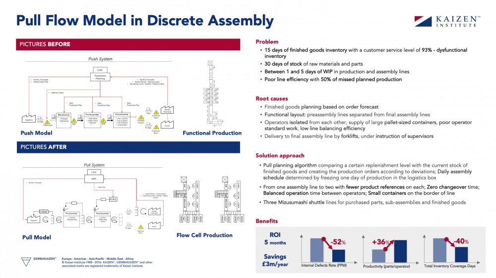 discrete-assembly-lean-pull